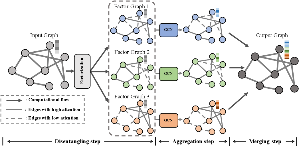Figure 1 for Factorizable Graph Convolutional Networks