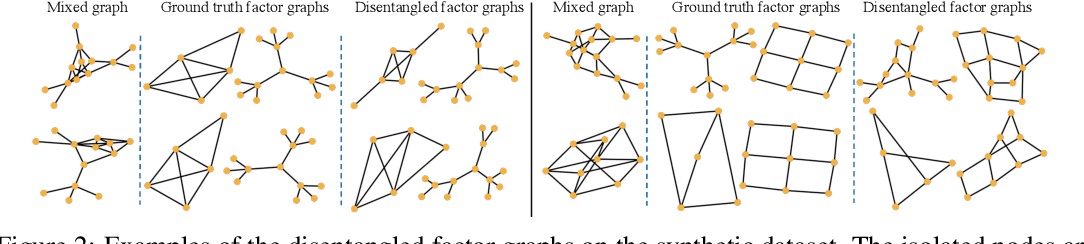 Figure 3 for Factorizable Graph Convolutional Networks