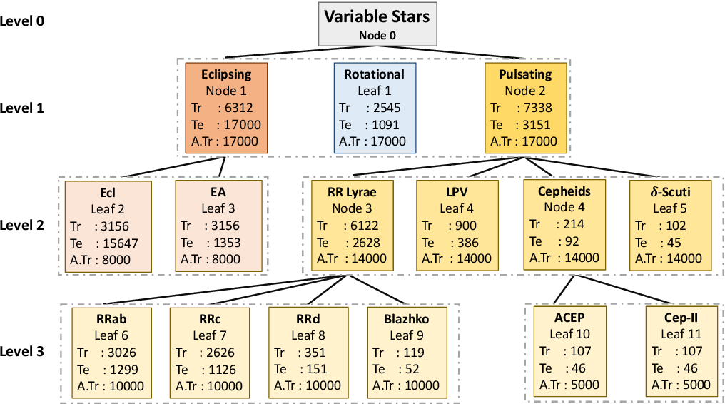 Figure 1 for Imbalance Learning for Variable Star Classification