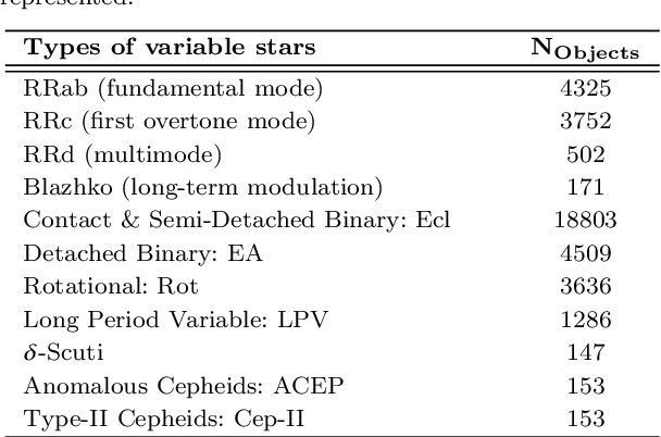 Figure 2 for Imbalance Learning for Variable Star Classification