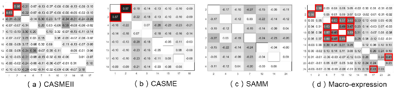 Figure 1 for Micro-expression Action Unit Detection withSpatio-temporal Adaptive Pooling