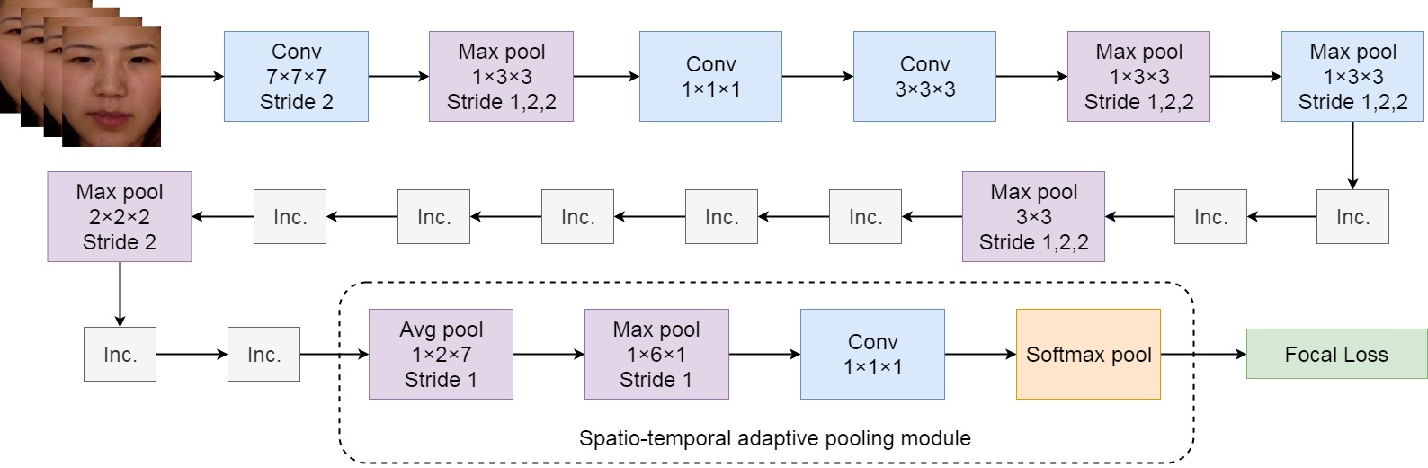 Figure 2 for Micro-expression Action Unit Detection withSpatio-temporal Adaptive Pooling