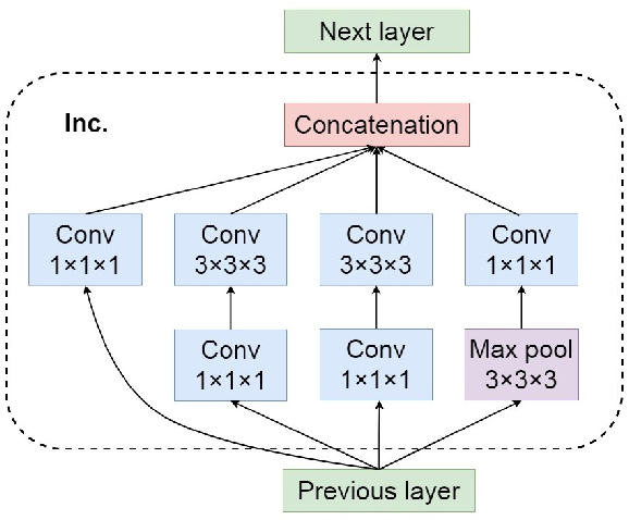 Figure 3 for Micro-expression Action Unit Detection withSpatio-temporal Adaptive Pooling