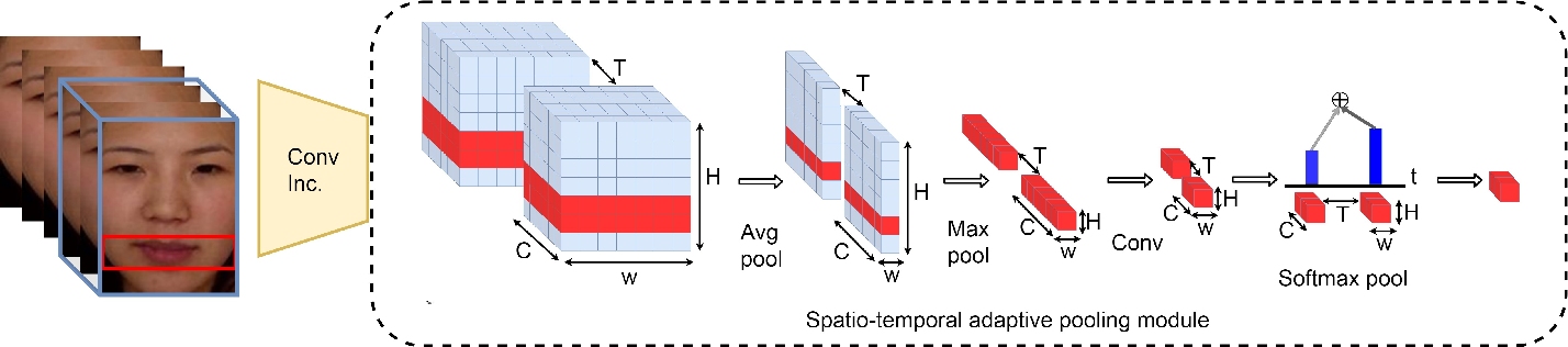 Figure 4 for Micro-expression Action Unit Detection withSpatio-temporal Adaptive Pooling