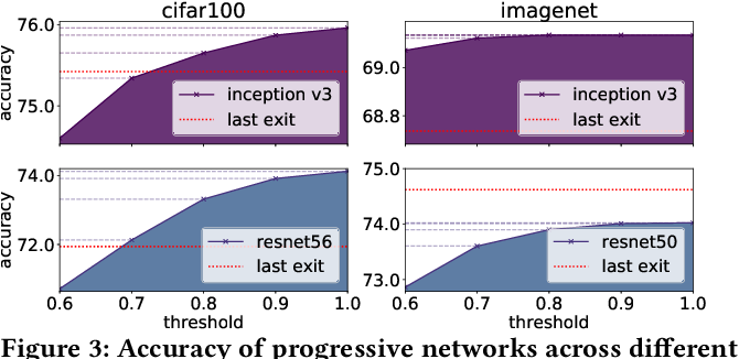 Figure 4 for SPINN: Synergistic Progressive Inference of Neural Networks over Device and Cloud