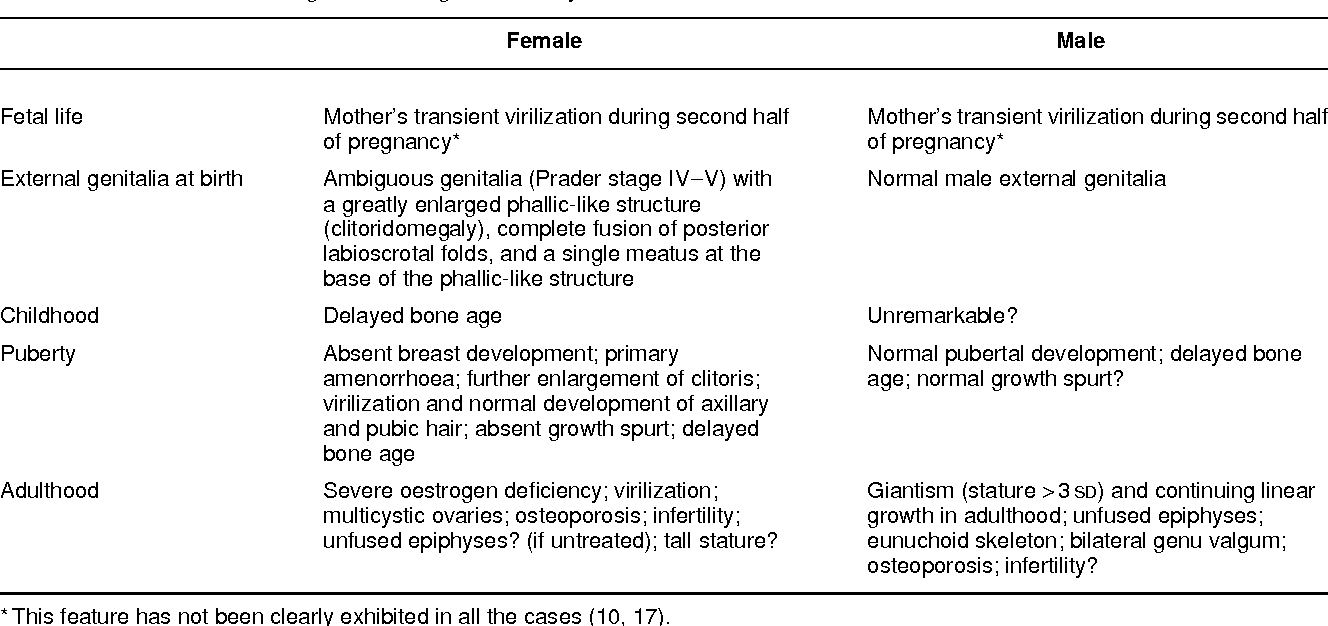 PDF] Oestrogen deficiency in men: where are we today? - Semantic Scholar