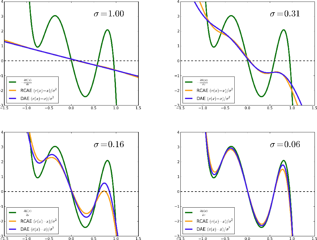 Figure 4 for What Regularized Auto-Encoders Learn from the Data Generating Distribution