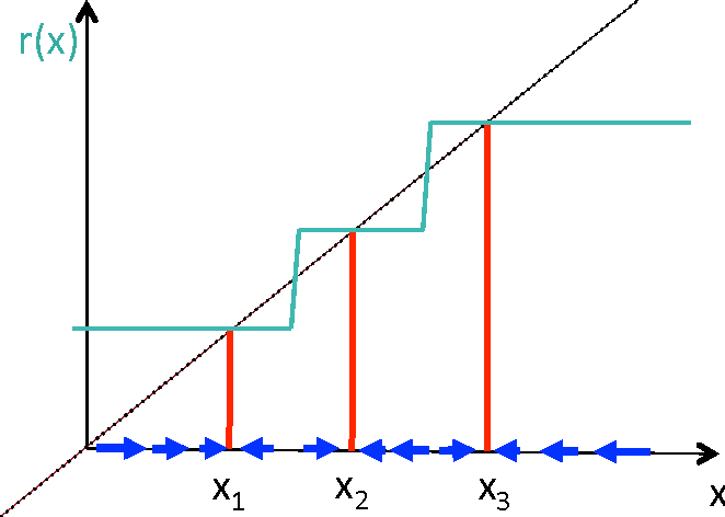 Figure 2 for What Regularized Auto-Encoders Learn from the Data Generating Distribution