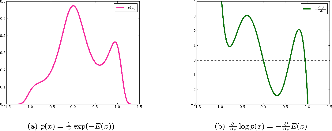Figure 3 for What Regularized Auto-Encoders Learn from the Data Generating Distribution