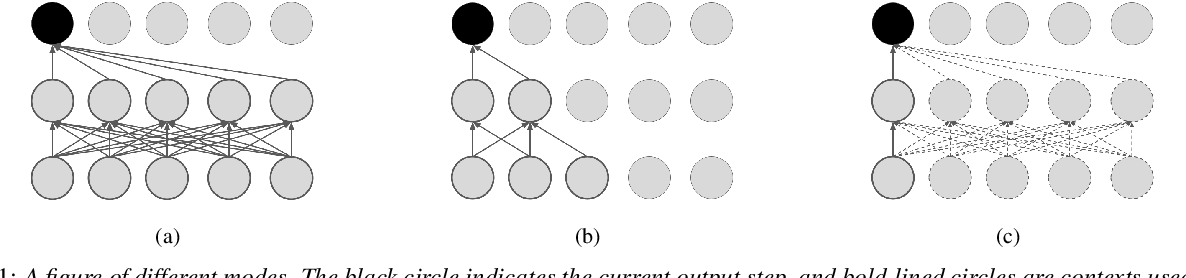 Figure 1 for Multi-mode Transformer Transducer with Stochastic Future Context