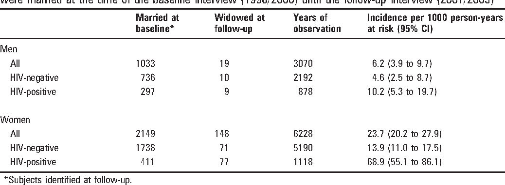 Table 2 From Role Of Widows In The Heterosexual Transmission Of Hiv