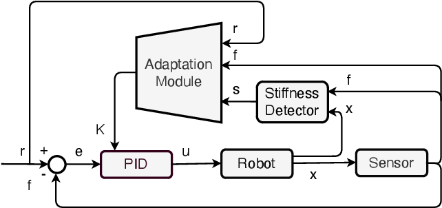 Figure 2 for Learning Based Adaptive Force Control of Robotic Manipulation Based on Real-Time Object Stiffness Detection