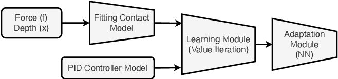 Figure 3 for Learning Based Adaptive Force Control of Robotic Manipulation Based on Real-Time Object Stiffness Detection