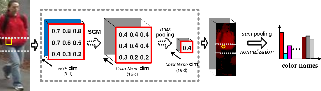 Figure 3 for Learning Efficient Image Representation for Person Re-Identification