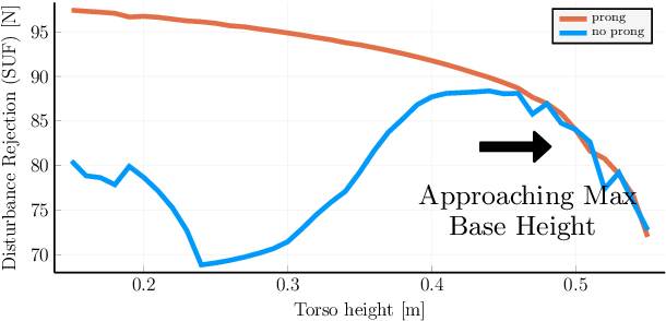 Figure 4 for Optimisation of Body-ground Contact for Augmenting Whole-Body Loco-manipulation of Quadruped Robots