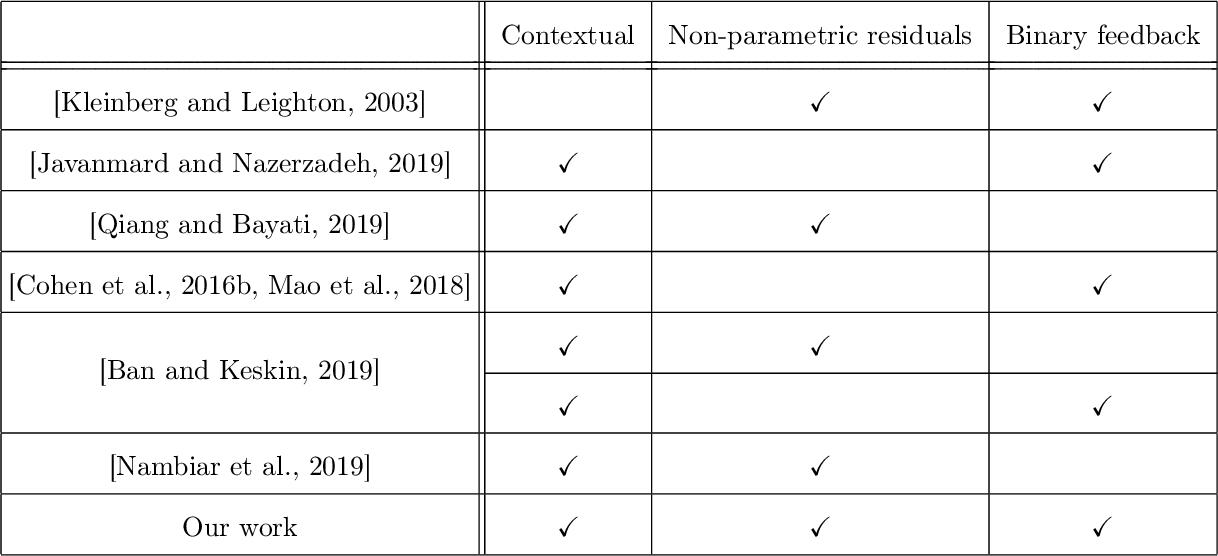 Figure 1 for Semi-parametric dynamic contextual pricing