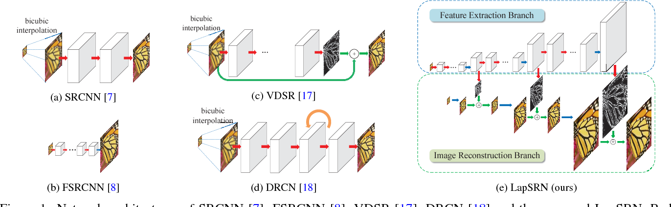 Figure 1 for Deep Laplacian Pyramid Networks for Fast and Accurate Super-Resolution