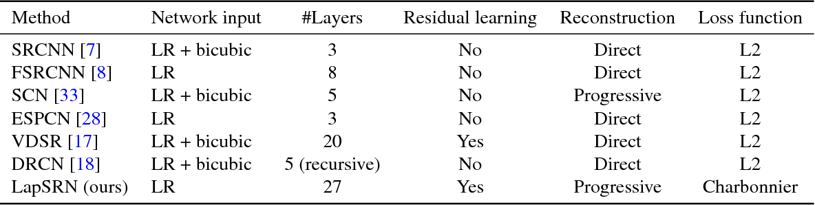 Figure 2 for Deep Laplacian Pyramid Networks for Fast and Accurate Super-Resolution