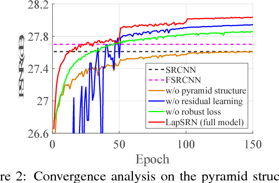 Figure 3 for Deep Laplacian Pyramid Networks for Fast and Accurate Super-Resolution