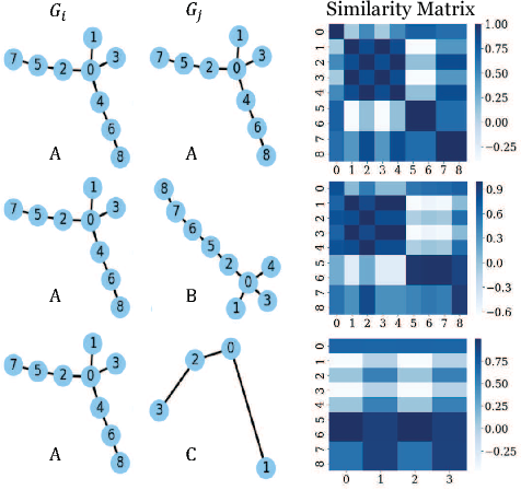 Figure 1 for Convolutional Set Matching for Graph Similarity