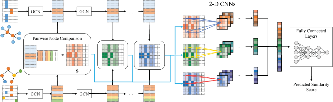 Figure 3 for Convolutional Set Matching for Graph Similarity