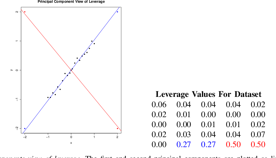 "Figure 1 for ""Influence Sketching"": Finding Influential Samples In Large-Scale Regressions"