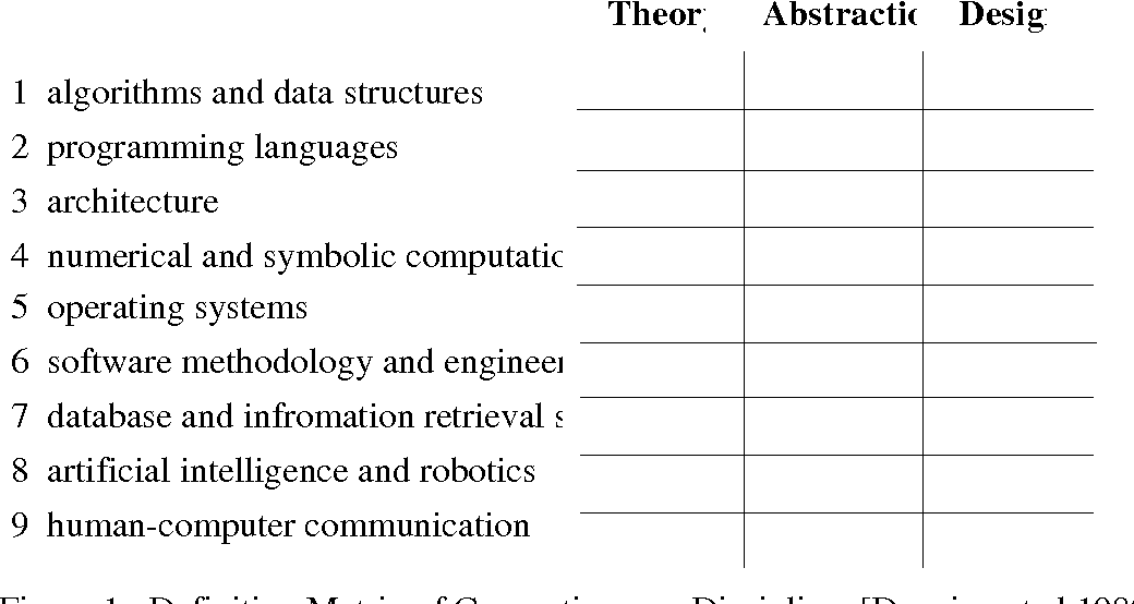 figure  from essays on computer science education  semantic scholar definition matrix of computing as a discipline denning et al