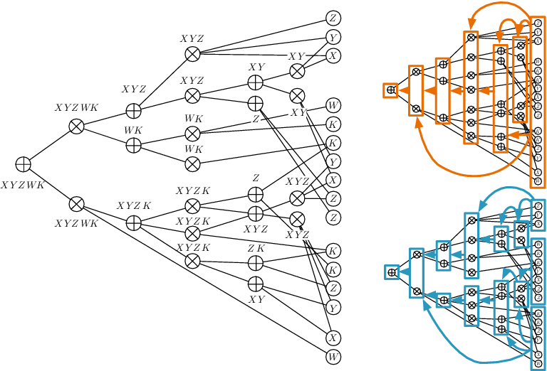 Figure 1 for Visualizing and Understanding Sum-Product Networks