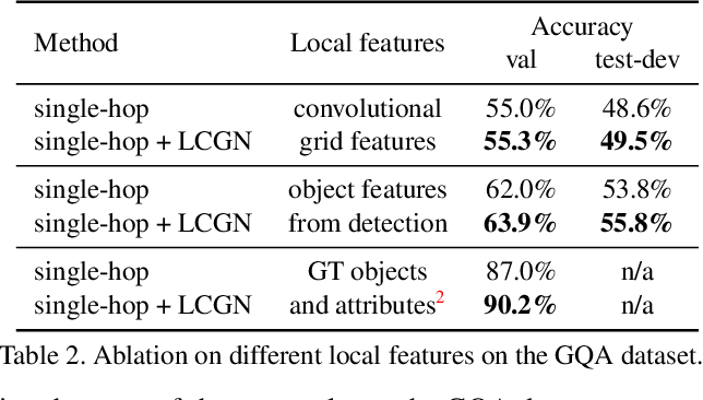 Figure 4 for Language-Conditioned Graph Networks for Relational Reasoning