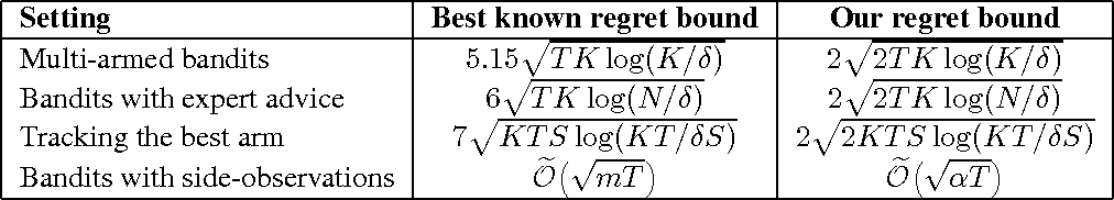 Figure 1 for Explore no more: Improved high-probability regret bounds for non-stochastic bandits