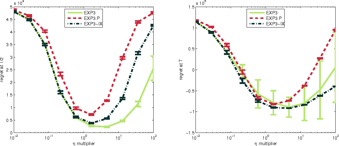 Figure 2 for Explore no more: Improved high-probability regret bounds for non-stochastic bandits