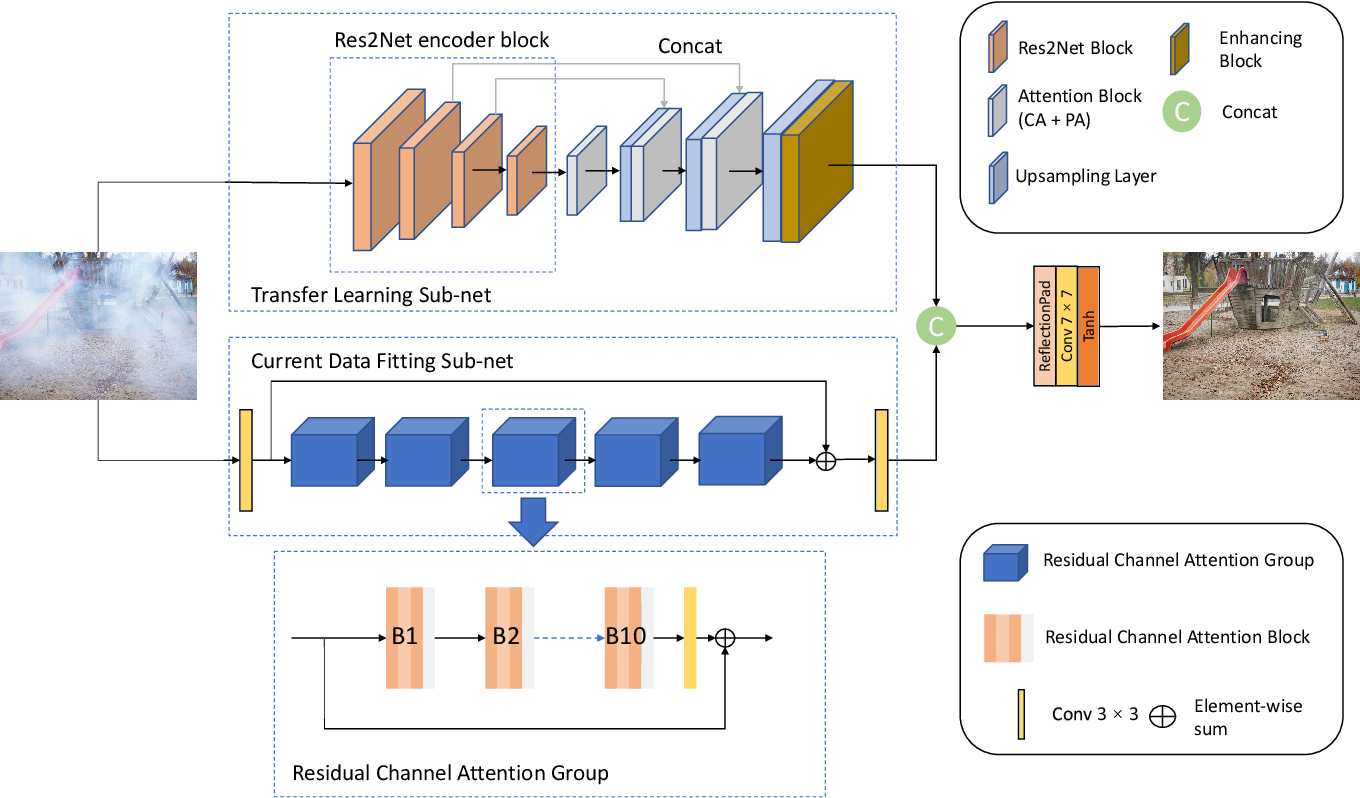 Figure 3 for A Two-branch Neural Network for Non-homogeneous Dehazing via Ensemble Learning