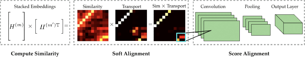 Figure 1 for Optimal Transport-based Alignment of Learned Character Representations for String Similarity