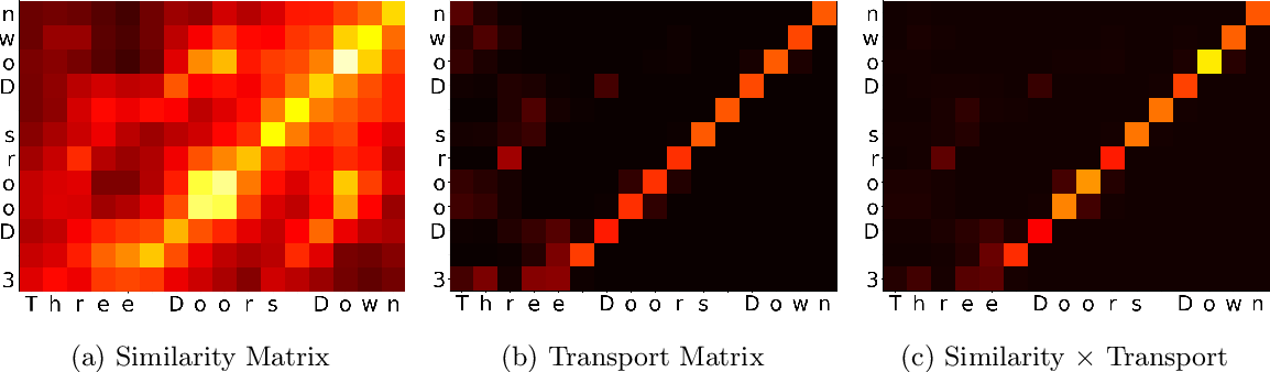 Figure 3 for Optimal Transport-based Alignment of Learned Character Representations for String Similarity
