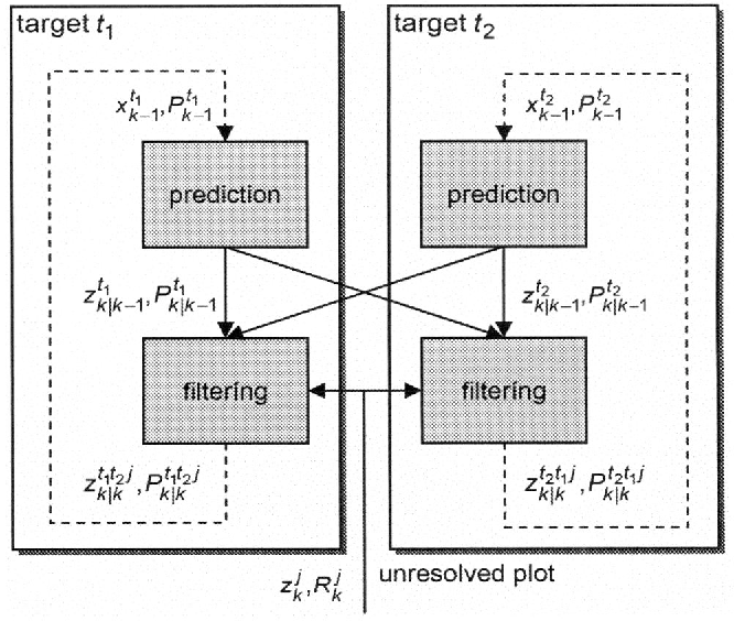 Figure 1. Filtering scheme for a cluster with an unresolved plot.