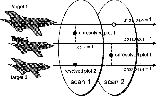 Figure 5. Association over two scans.