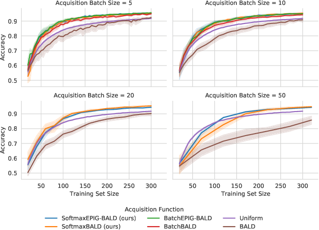 Figure 1 for A Simple Baseline for Batch Active Learning with Stochastic Acquisition Functions