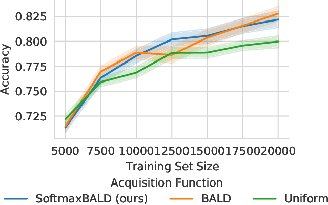 Figure 3 for A Simple Baseline for Batch Active Learning with Stochastic Acquisition Functions