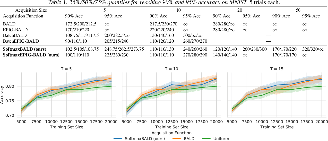 Figure 2 for A Simple Baseline for Batch Active Learning with Stochastic Acquisition Functions