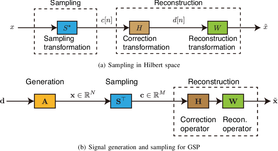 Figure 1 for Sampling on Graphs: From Theory to Applications