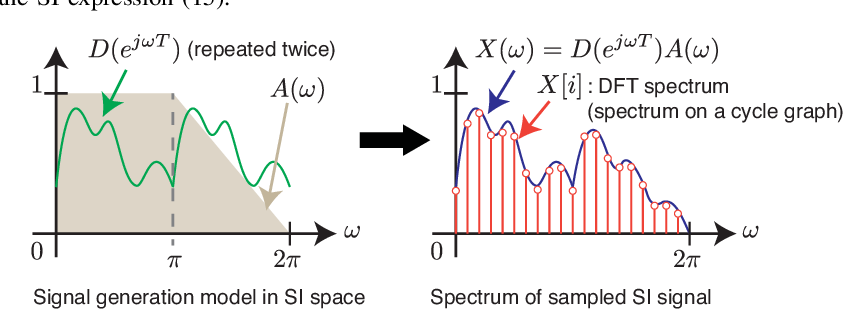 Figure 2 for Sampling on Graphs: From Theory to Applications