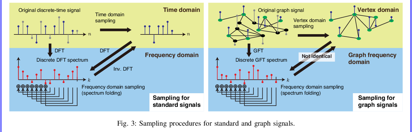 Figure 3 for Sampling on Graphs: From Theory to Applications