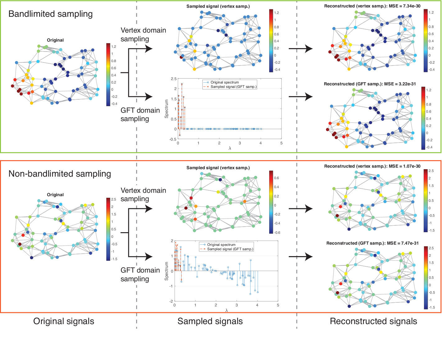 Figure 4 for Sampling on Graphs: From Theory to Applications