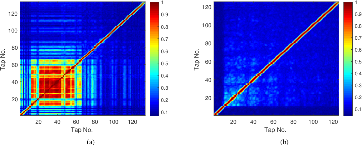 Figure 3 for Dynamic Underwater Acoustic Channel Tracking for Correlated Rapidly Time-varying Channels