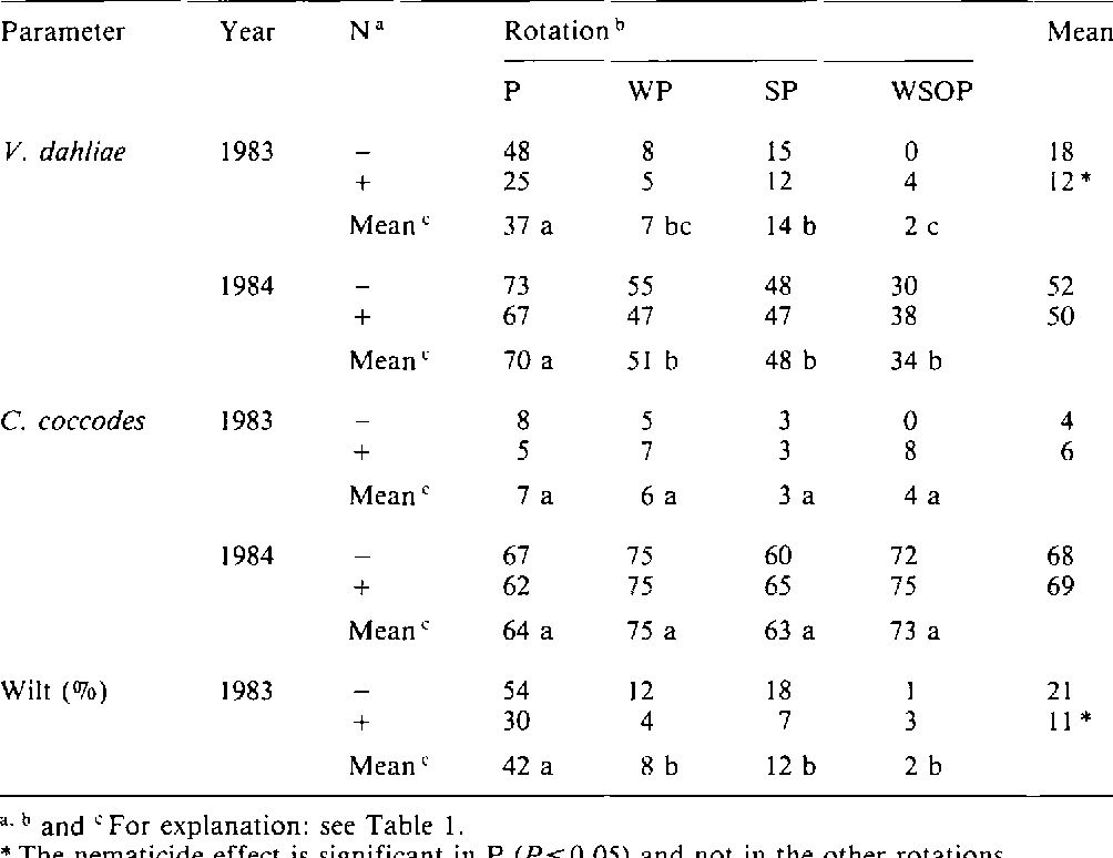 Table 5 from Effect of crop rotation, cultivar and