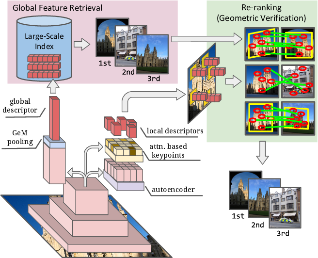Figure 1 for Unifying Deep Local and Global Features for Efficient Image Search
