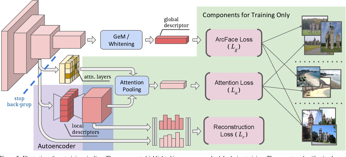 Figure 3 for Unifying Deep Local and Global Features for Efficient Image Search