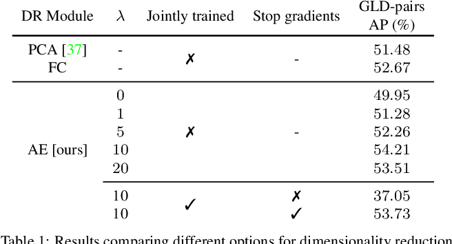 Figure 2 for Unifying Deep Local and Global Features for Efficient Image Search