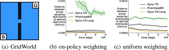 Figure 3 for Beyond Prioritized Replay: Sampling States in Model-Based RL via Simulated Priorities