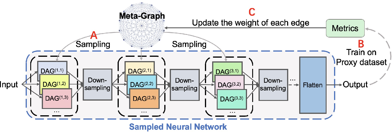 Figure 3 for SwiftNet: Using Graph Propagation as Meta-knowledge to Search HighlyvRepresentative Neural Architectures